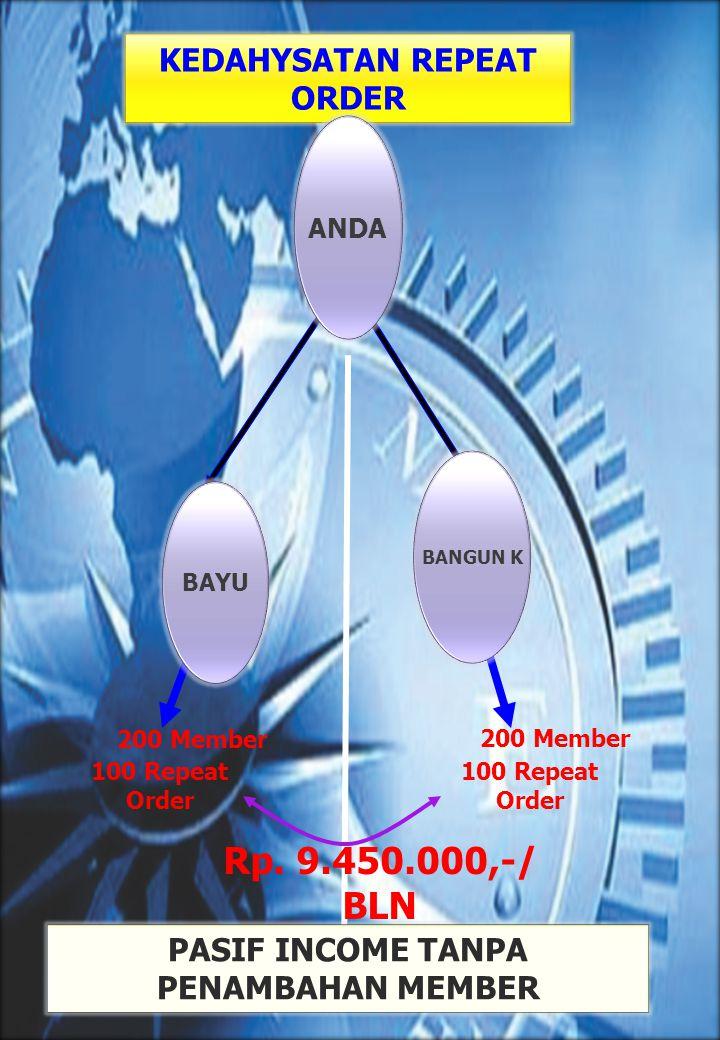 KEDAHYSATAN REPEAT ORDER PASIF INCOME TANPA PENAMBAHAN MEMBER