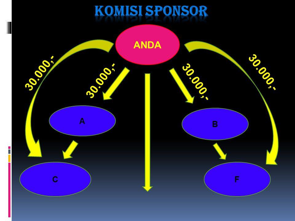 Komisi SPONSOR ANDA 30.000,- 30.000,- 30.000,- 30.000,- A B C F
