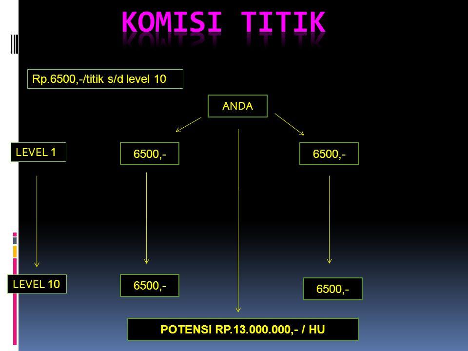 KOMISI TITIK Rp.6500,-/titik s/d level 10 ANDA LEVEL 1 6500,- 6500,-