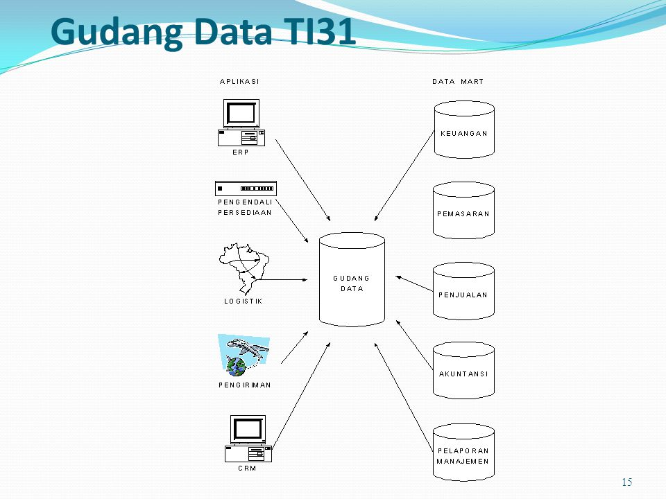 Gudang Data TI31