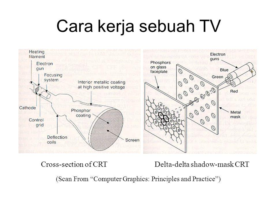 Cara kerja sebuah TV Cross-section of CRT Delta-delta shadow-mask CRT