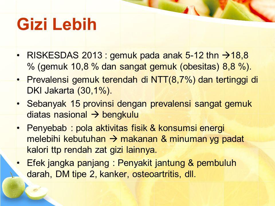 Gizi Lebih RISKESDAS 2013 : gemuk pada anak 5-12 thn 18,8 % (gemuk 10,8 % dan sangat gemuk (obesitas) 8,8 %).