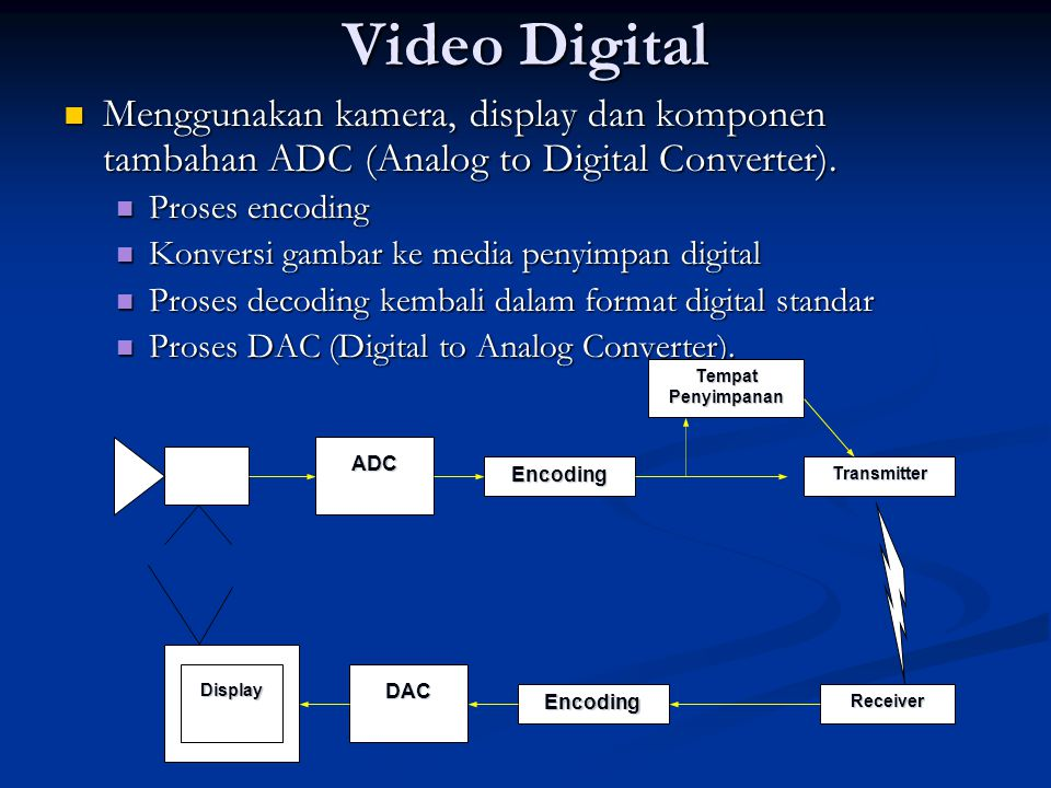 Video Digital Menggunakan kamera, display dan komponen tambahan ADC (Analog to Digital Converter). Proses encoding.