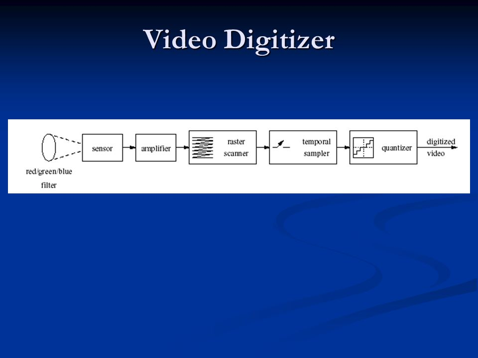 Video Digitizer