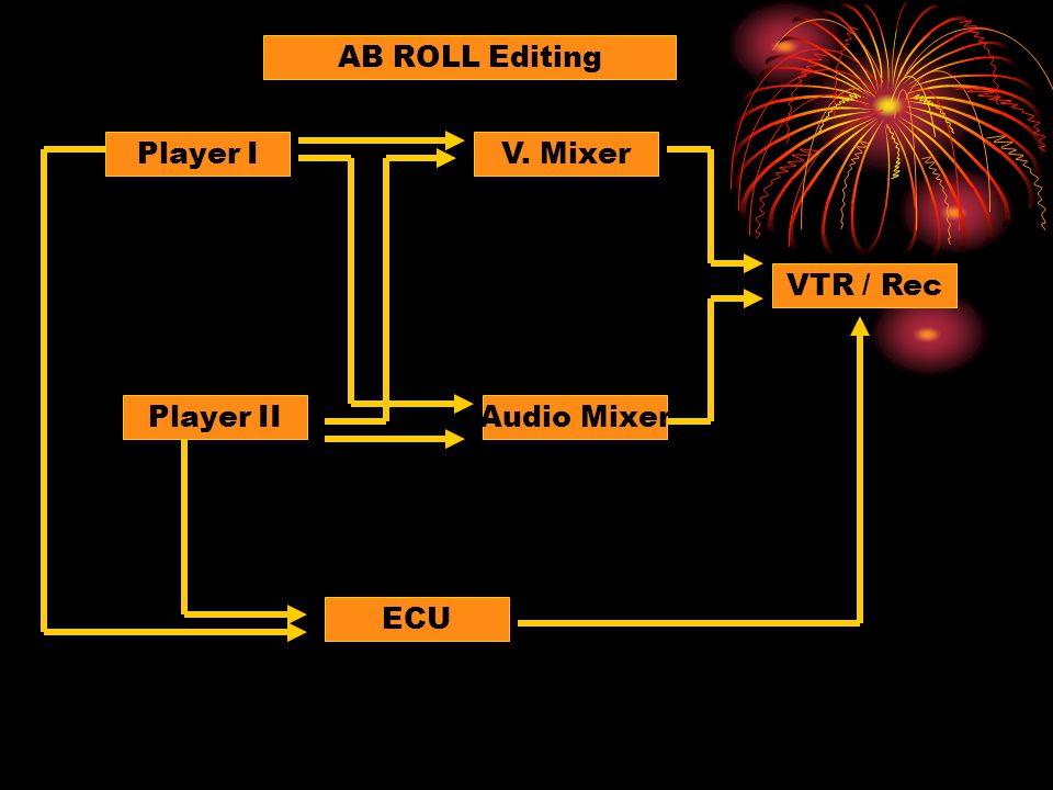 AB ROLL Editing Player I V. Mixer VTR / Rec Player II Audio Mixer ECU