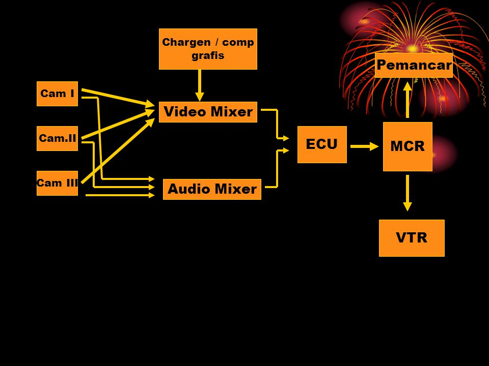 Pemancar Video Mixer ECU MCR Audio Mixer VTR Chargen / comp grafis