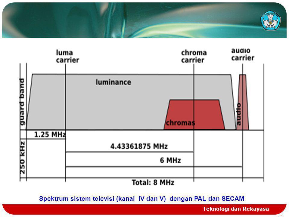 Spektrum sistem televisi (kanal IV dan V) dengan PAL dan SECAM