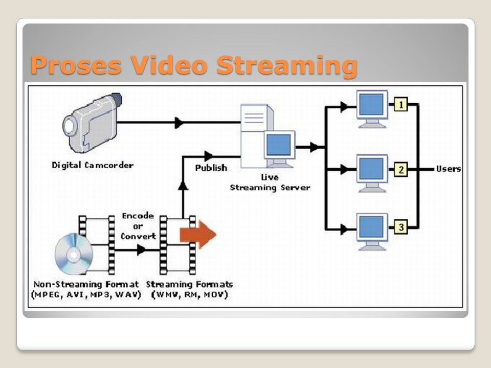 Proses Video Streaming