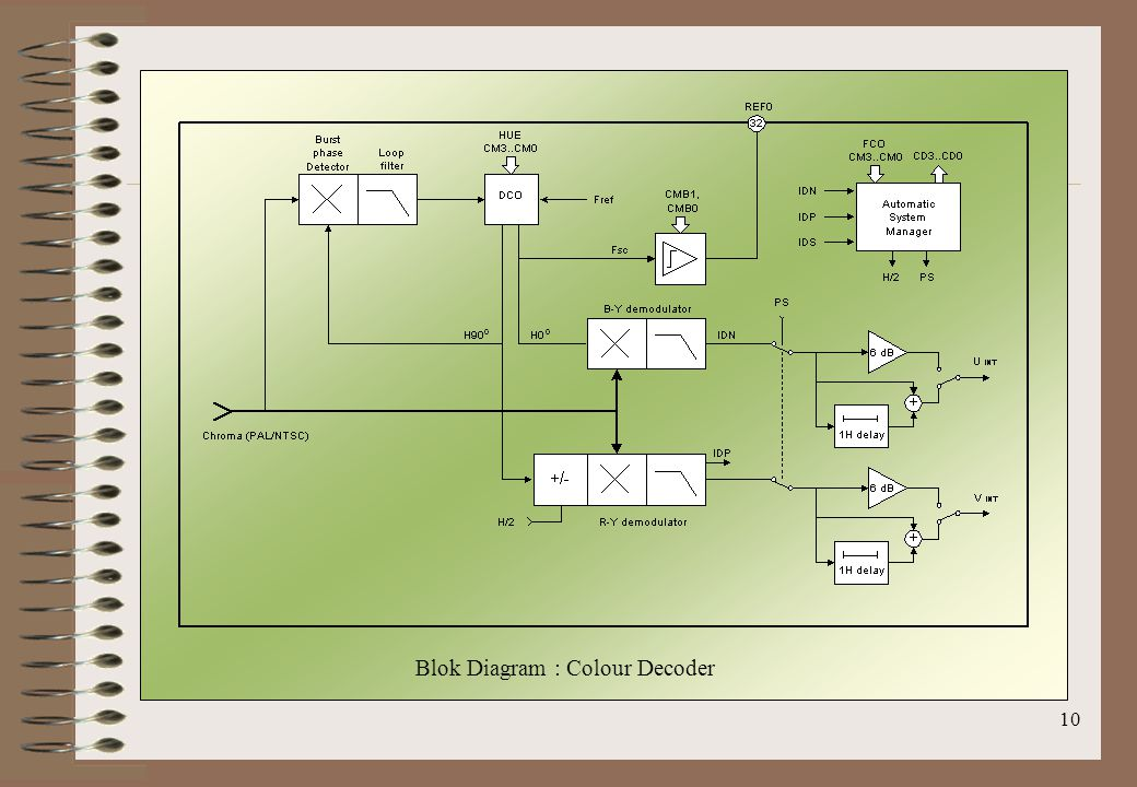 Blok Diagram : Colour Decoder