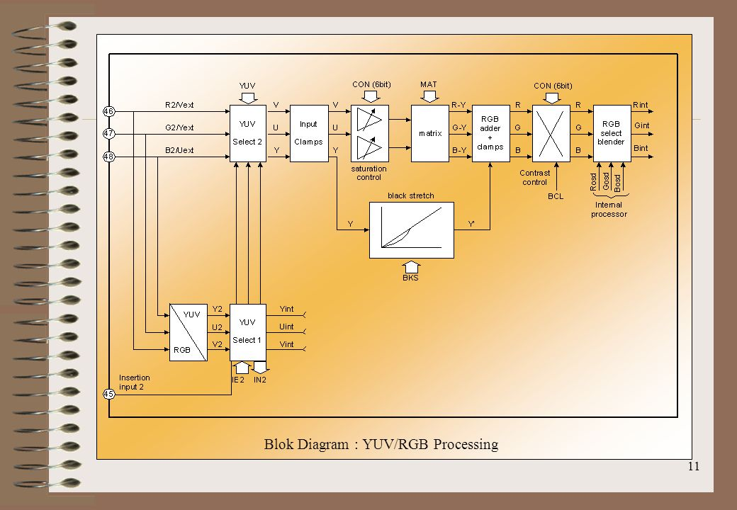 Blok Diagram : YUV/RGB Processing