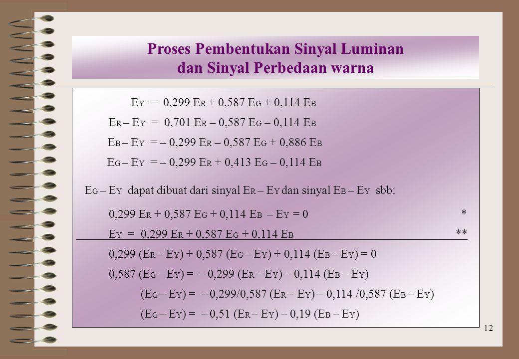 Proses Pembentukan Sinyal Luminan dan Sinyal Perbedaan warna