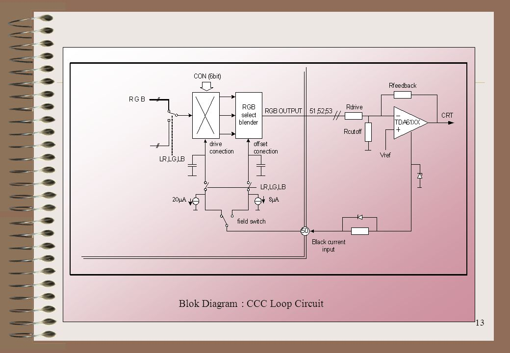 Blok Diagram : CCC Loop Circuit