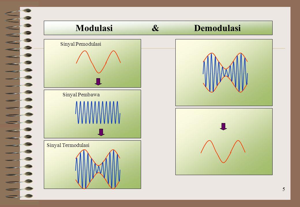 Modulasi & Demodulasi Sinyal Pemodulasi Sinyal Pembawa