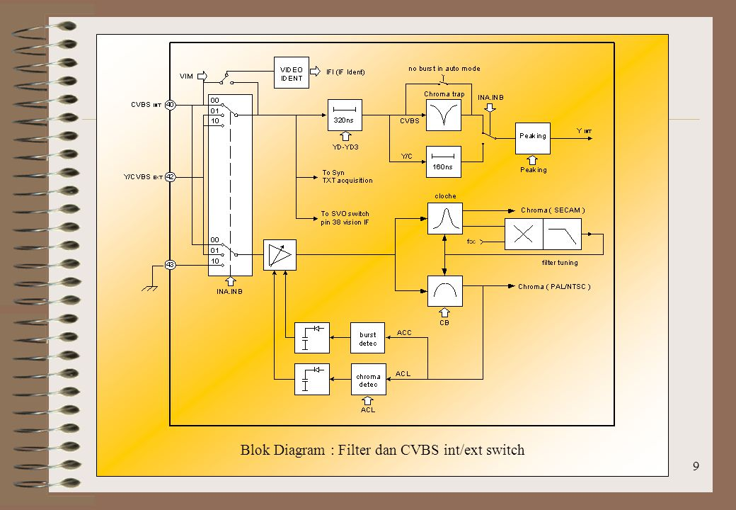 Blok Diagram : Filter dan CVBS int/ext switch
