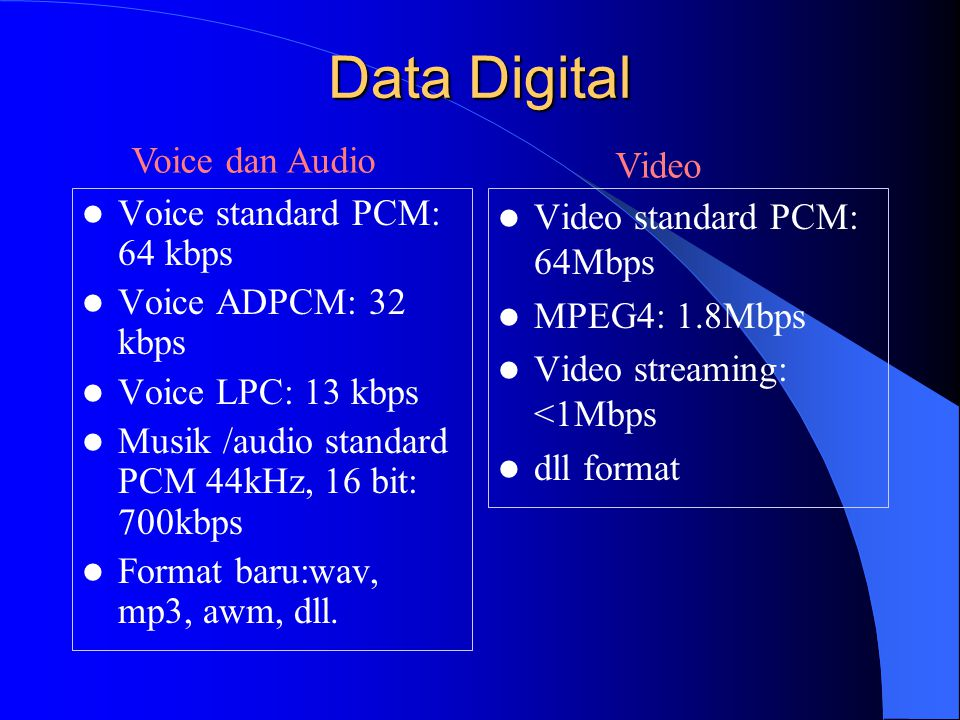Data Digital Voice dan Audio Video Voice standard PCM: 64 kbps
