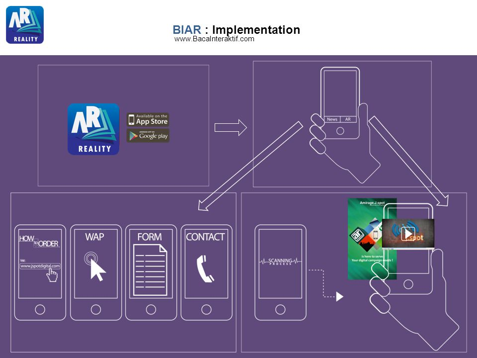 BIAR : Implementation