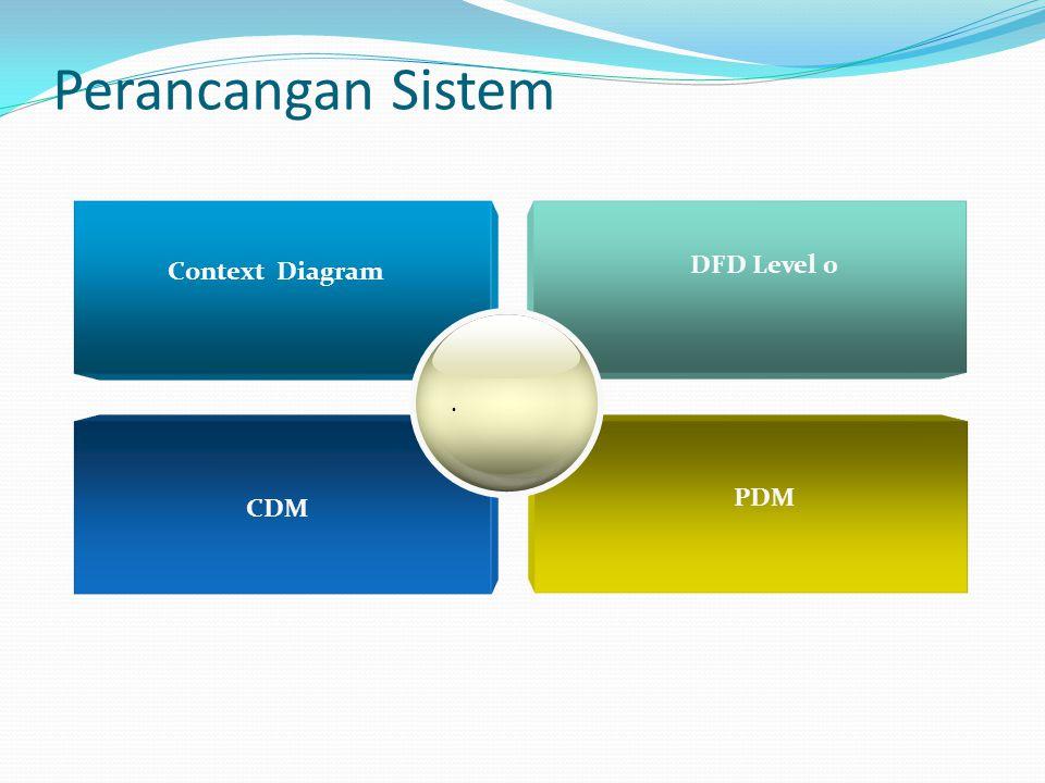 Perancangan Sistem Context Diagram DFD Level 0 . PDM CDM