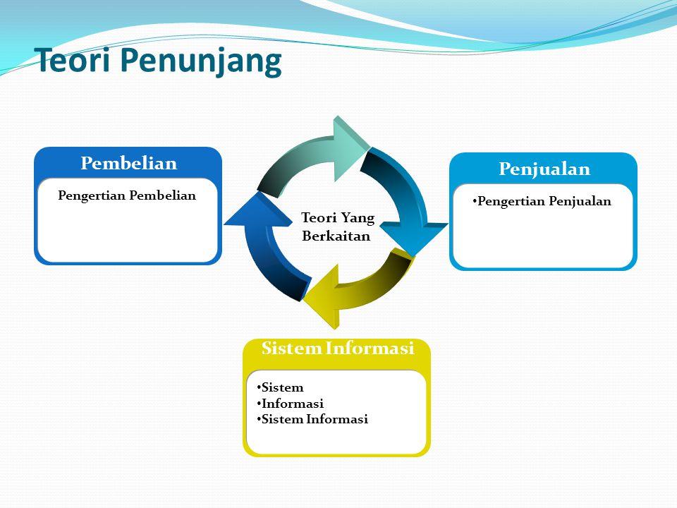 Teori Penunjang Pembelian Penjualan Sistem Informasi