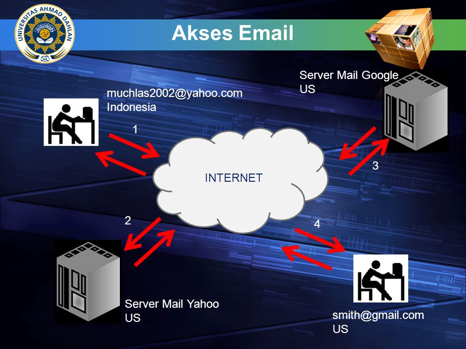 Akses Email Server Mail Google US muchlas2002@yahoo.com Indonesia 1