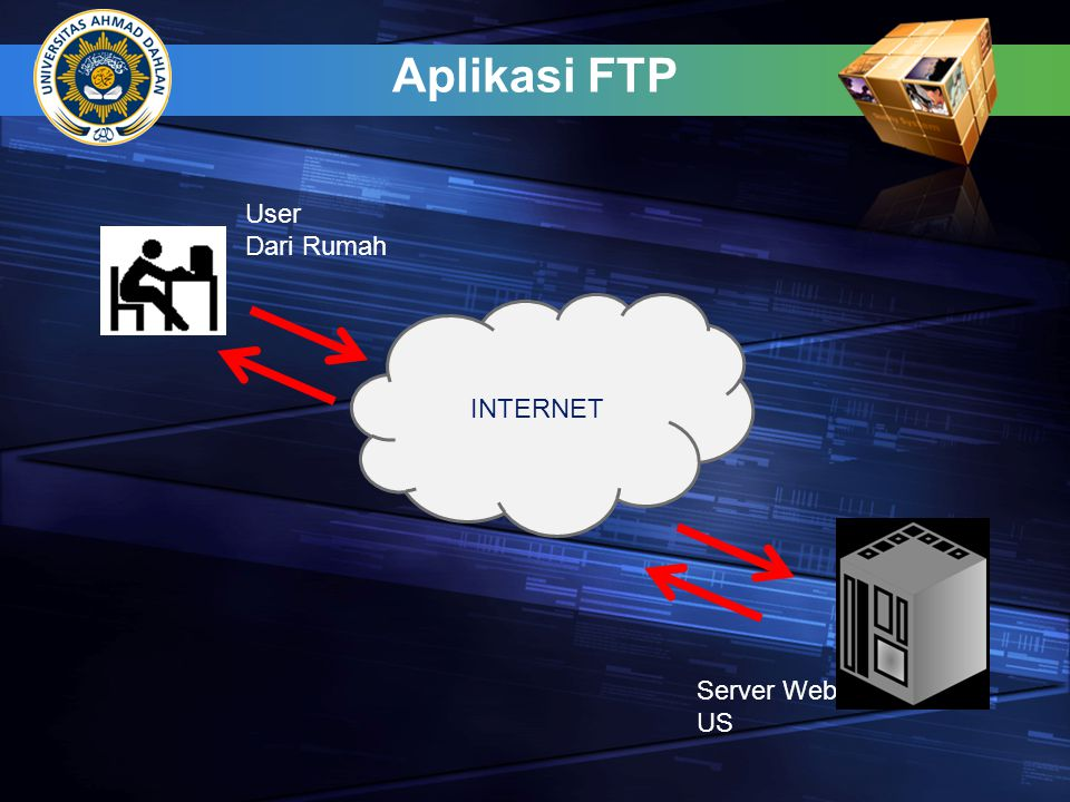 Aplikasi FTP User Dari Rumah INTERNET Server Web US