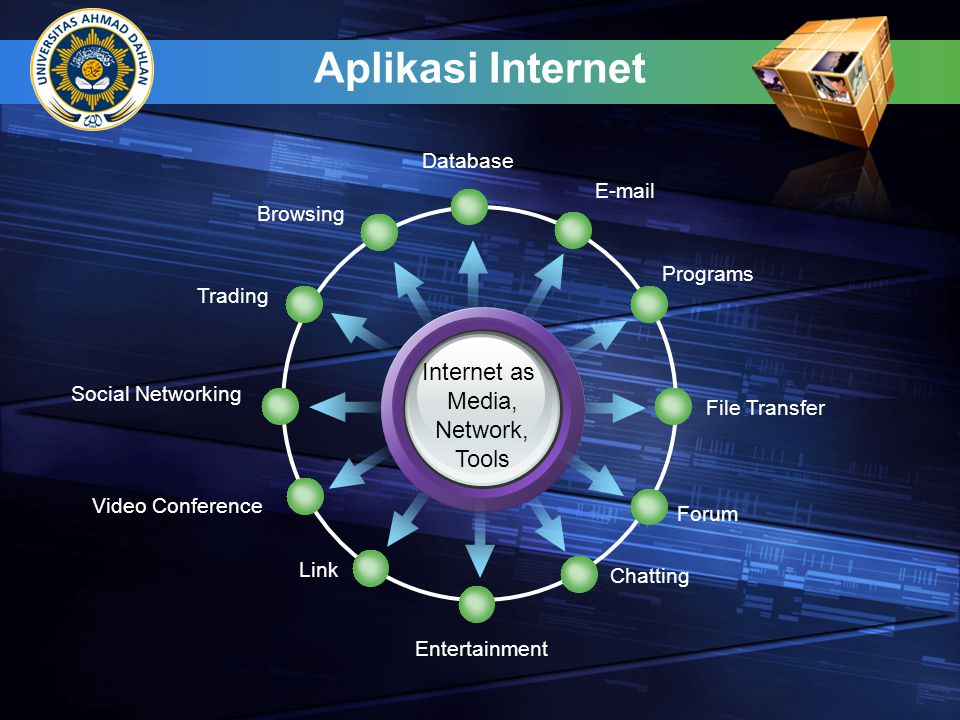 Aplikasi Internet Internet as Media, Network, Tools Database E-mail