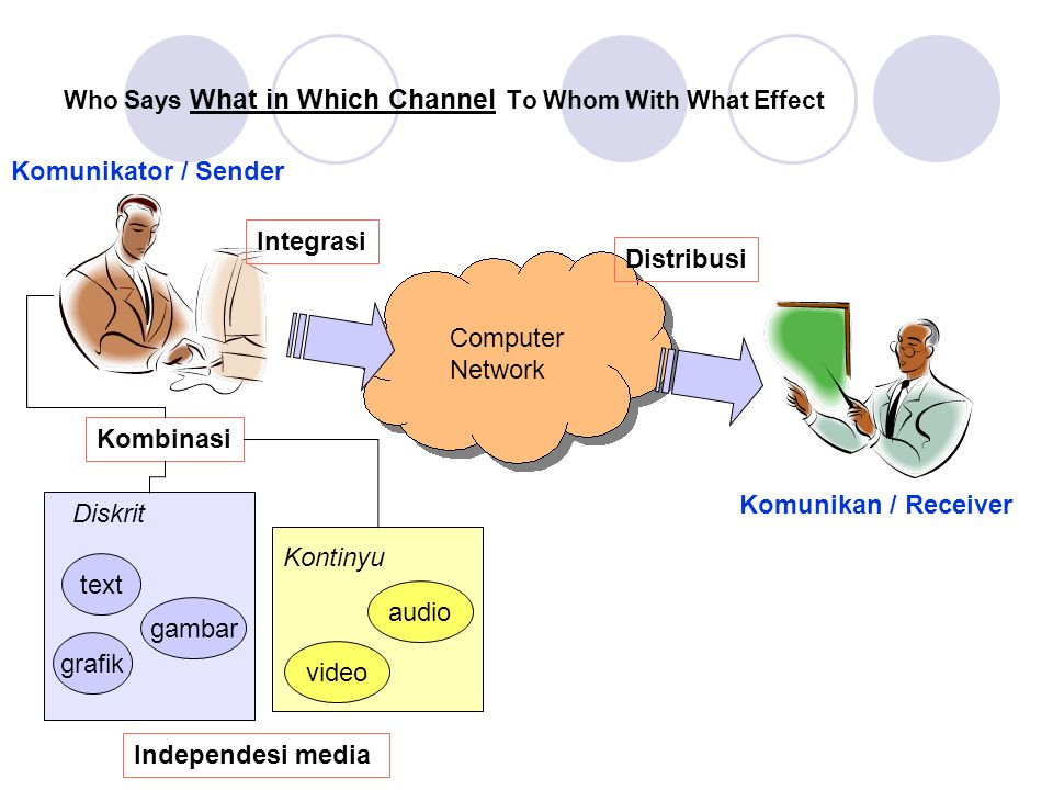 Who Says What in Which Channel To Whom With What Effect