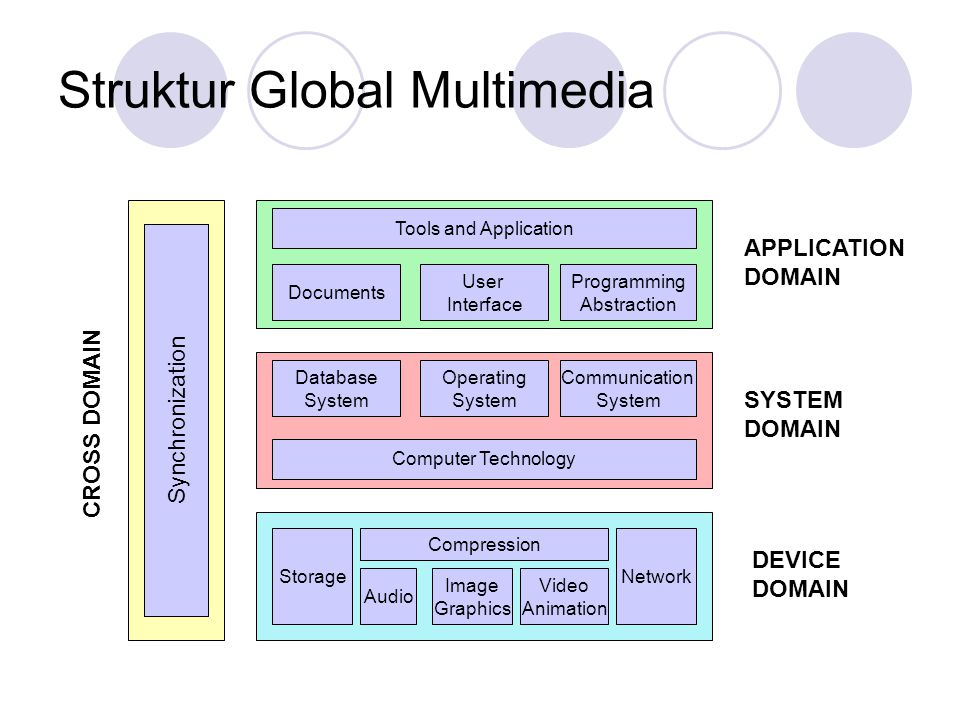 Struktur Global Multimedia
