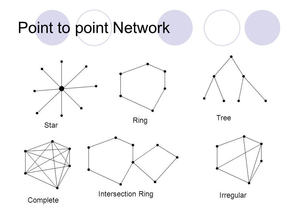 Point to point Network Tree Ring Star Intersection Ring Irregular