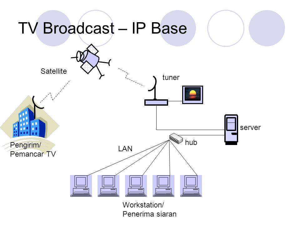 TV Broadcast – IP Base Satellite tuner server hub Pengirim/