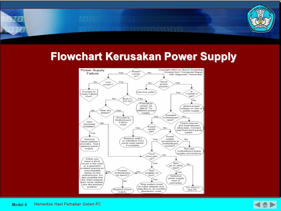 Flowchart Kerusakan Power Supply