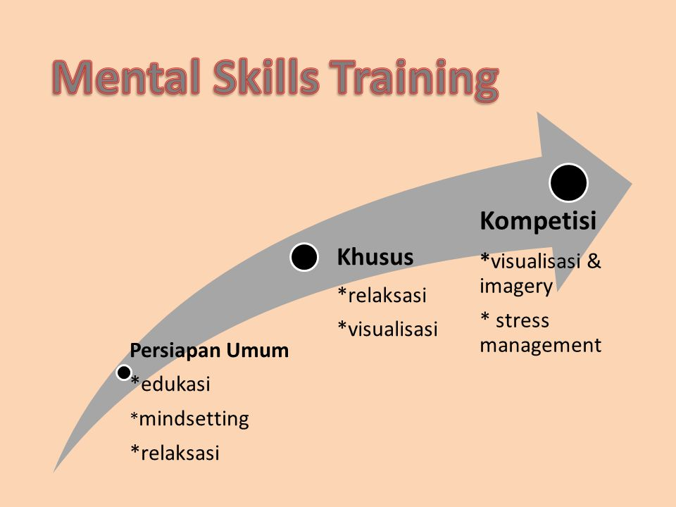 Mental Skills Training