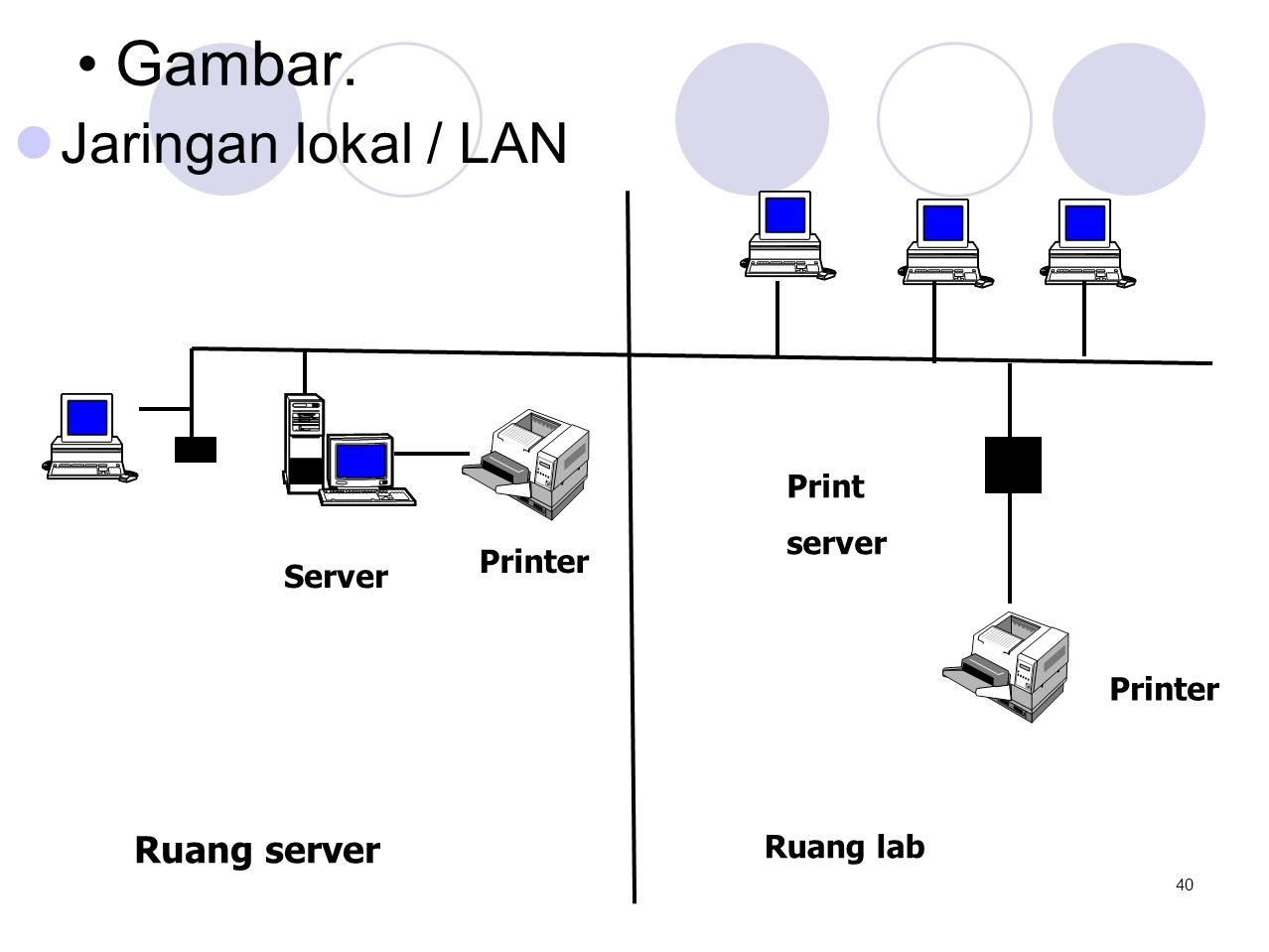 Gambar. Jaringan lokal / LAN Ruang server Print server Printer Server
