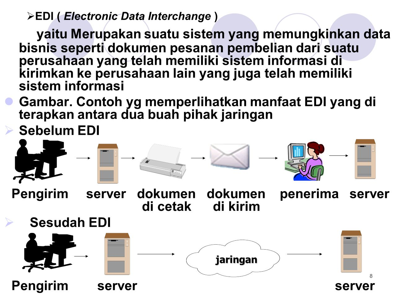 EDI ( Electronic Data Interchange )