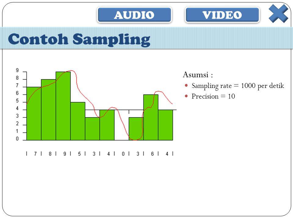 Contoh Sampling Asumsi : Sampling rate = 1000 per detik Precision = 10
