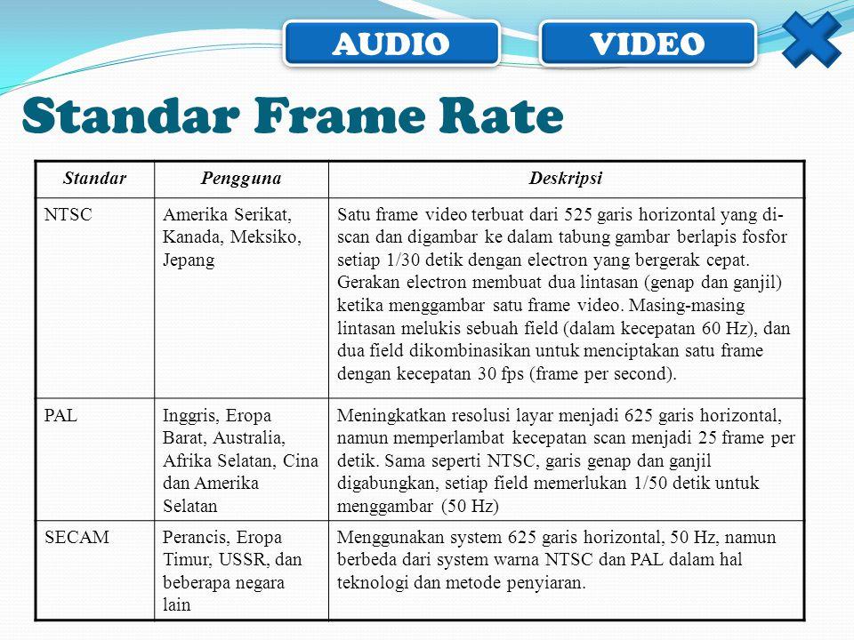 Standar Frame Rate Standar Pengguna Deskripsi NTSC