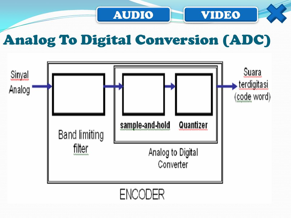 Analog To Digital Conversion (ADC)