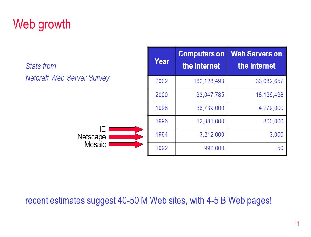 Web growth Year. Computers on. the Internet. Web Servers on. 2002. 162,128,493. 33,082,657. 2000.