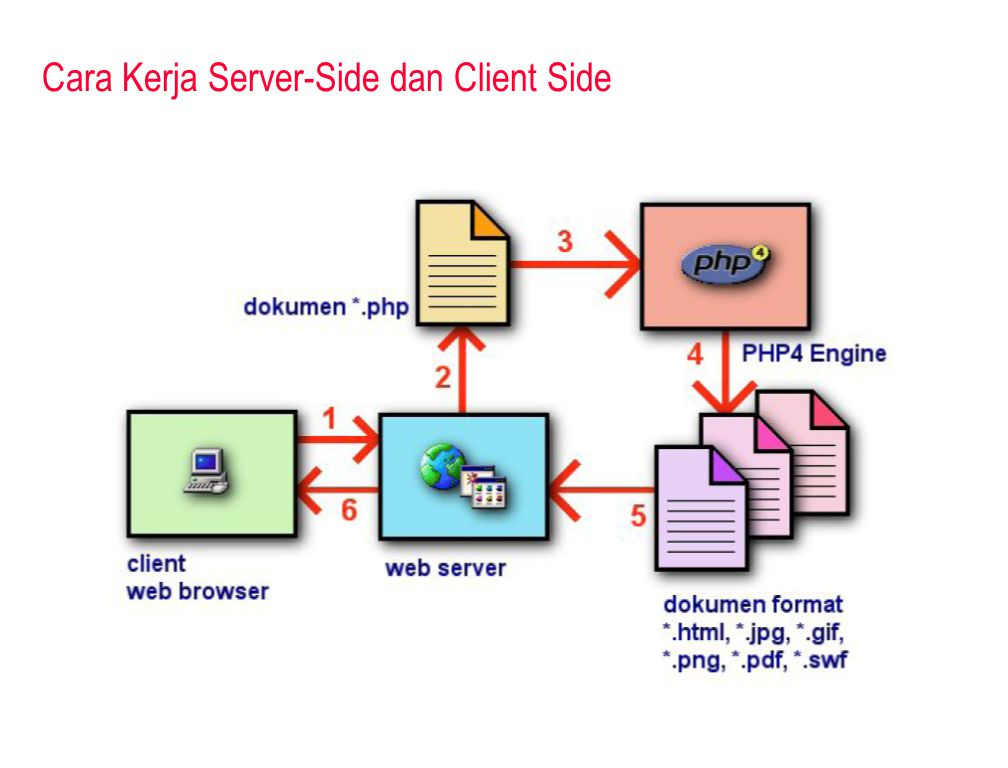 Cara Kerja Server-Side dan Client Side