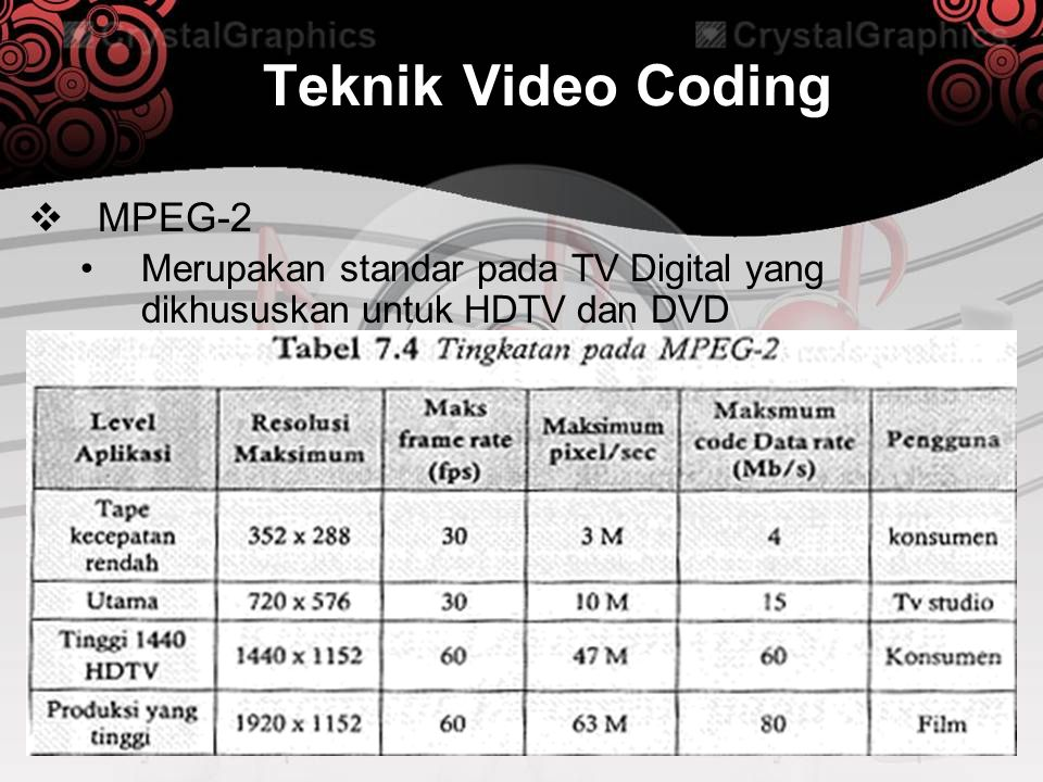 Teknik Video Coding MPEG-2