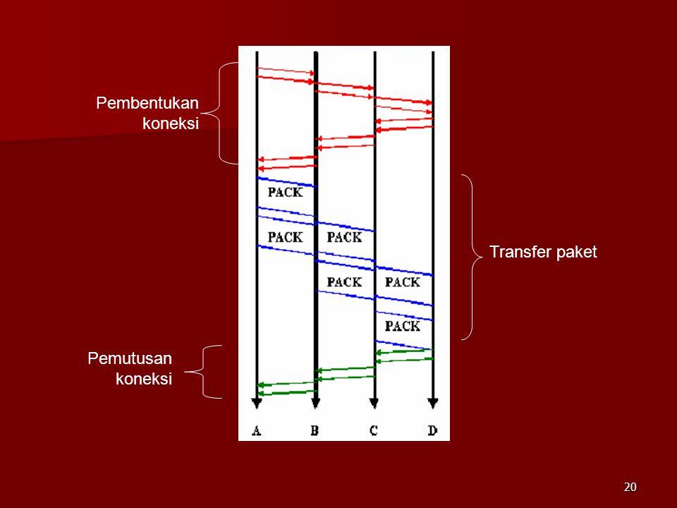 Pembentukan koneksi Transfer paket Pemutusan koneksi