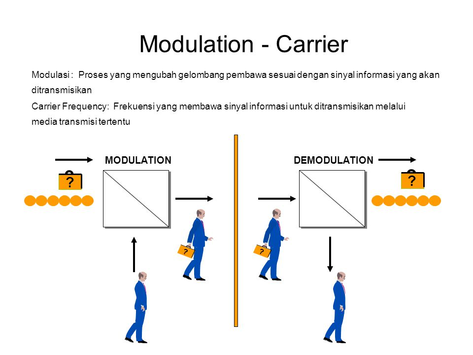 Modulation - Carrier MODULATION DEMODULATION