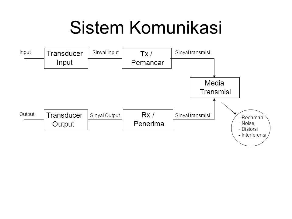 Sistem Komunikasi Transducer Input Tx / Pemancar Media Transmisi