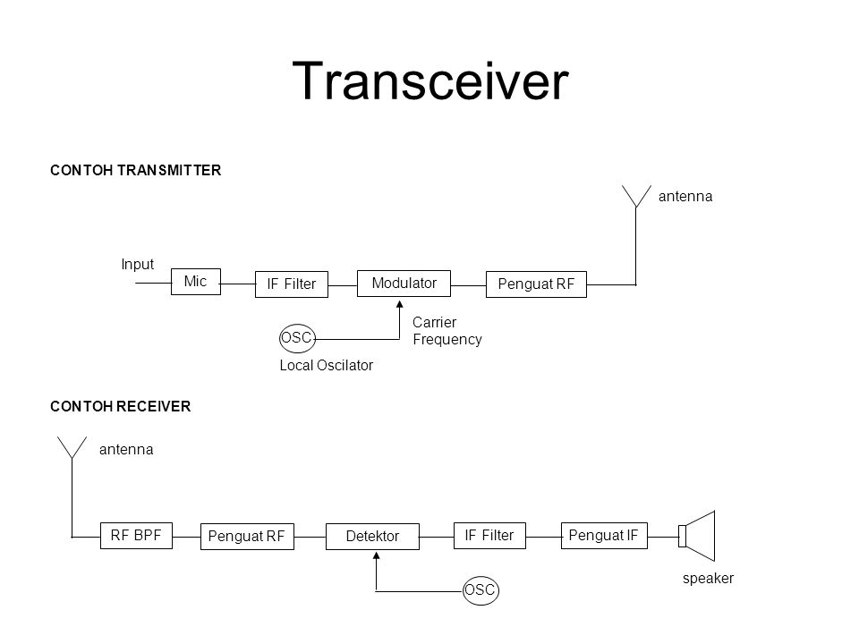 Transceiver CONTOH TRANSMITTER antenna Input Mic IF Filter Modulator