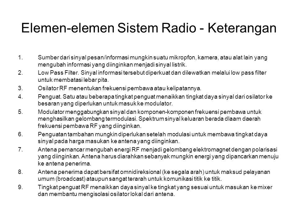 Elemen-elemen Sistem Radio - Keterangan