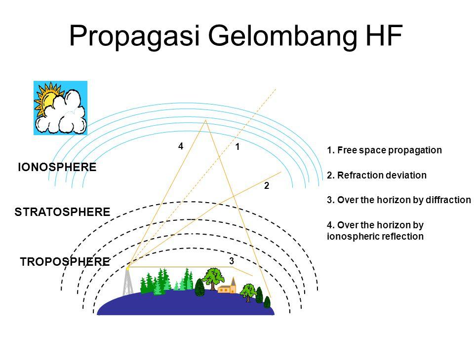 Propagasi Gelombang HF