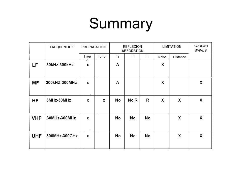 Summary LF MF HF VHF UHF 30kHz-300kHz x A X 300kHZ-300MHz 3MHz-30MHz