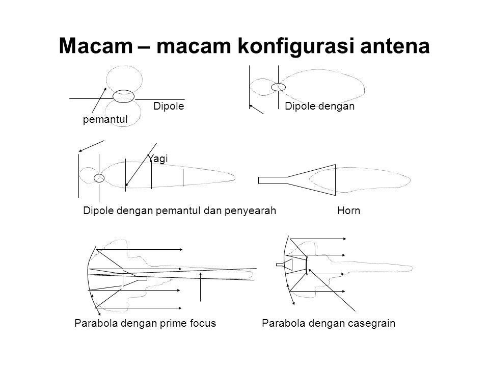 Macam – macam konfigurasi antena