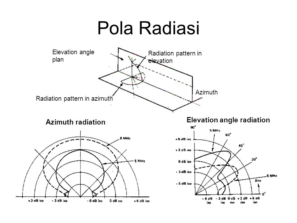Pola Radiasi Elevation angle radiation Azimuth radiation