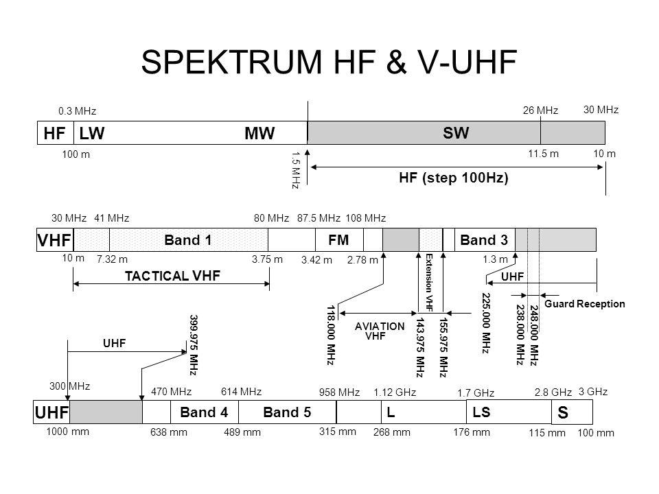 SPEKTRUM HF & V-UHF HF LW MW VHF UHF S SW HF (step 100Hz) Band 1 FM