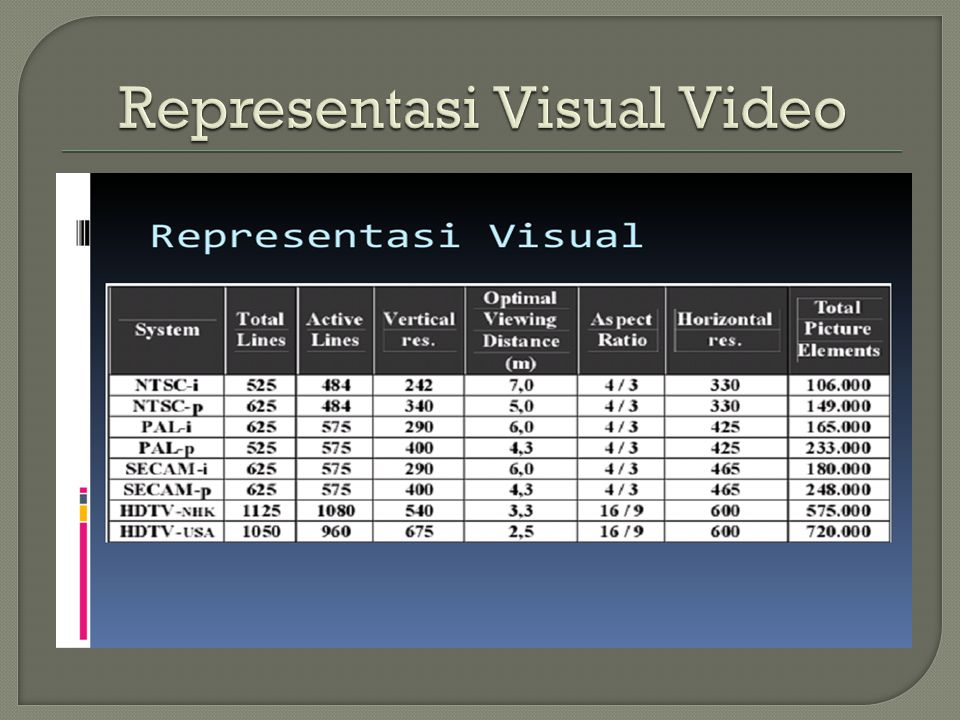 Representasi Visual Video